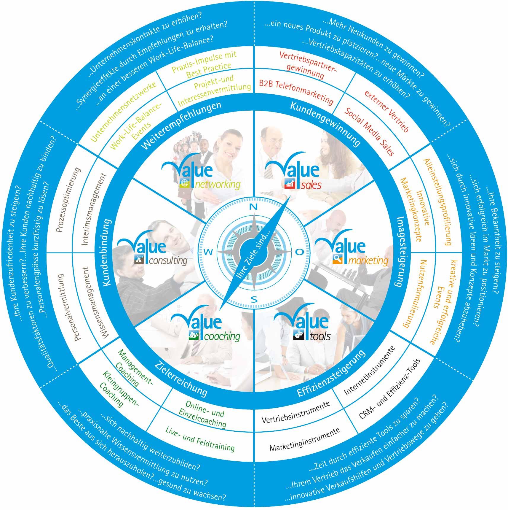 Vertrieb, Marketing und Internet - ziel- und erfolgsorientiert